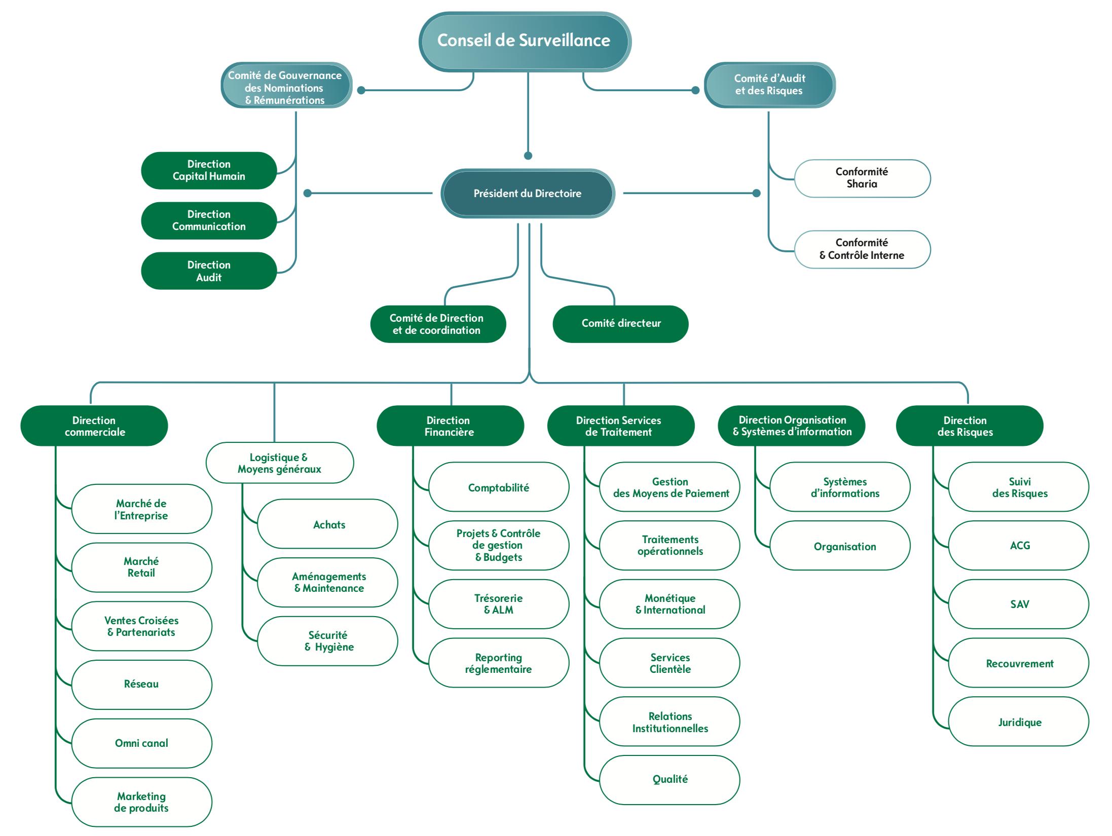 Bank Assafa Organigramme 2020
